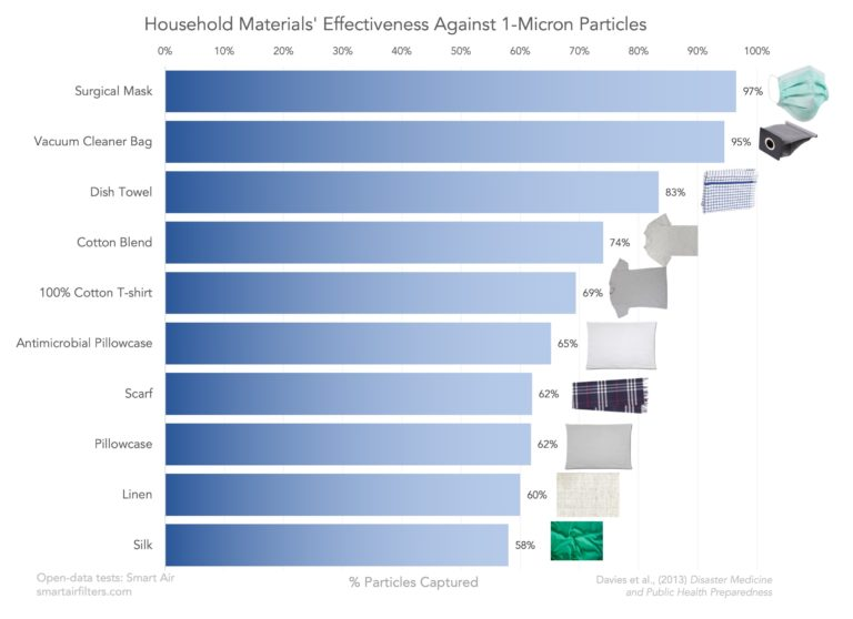 picture of the effectiveness of mask materials