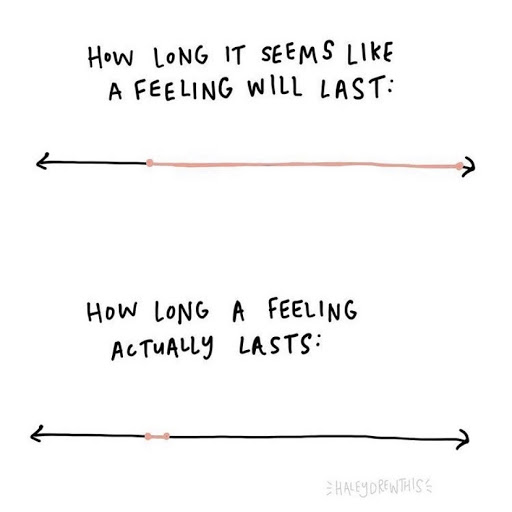 picture of how long feelings actually last