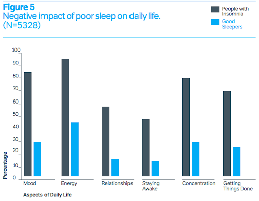 image of a figure bar graph on daily sleep impacts