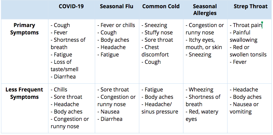 picture of common illnesses related to COVID