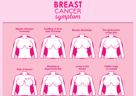 various symptom icons to check for breast cancer